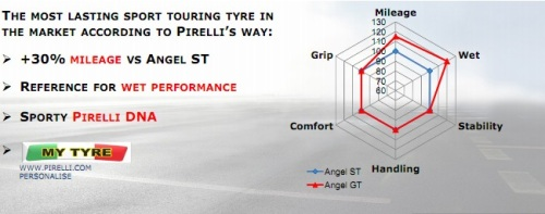 Angel GT Performance Chart