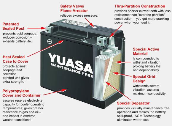 Buy Yuasa batteries online Massive range of Yuasa power sport batteries in stock with Australia-wide deliver